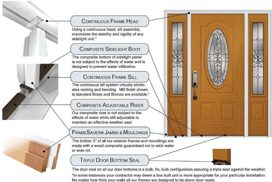 Styles of Doors